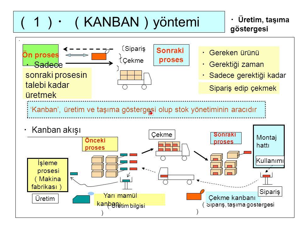 (1)・(KANBAN)yöntemi ・Sadece sonraki prosesin talebi kadar üretmek