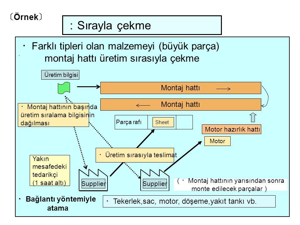 :Sırayla çekme ・Farklı tipleri olan malzemeyi (büyük parça)