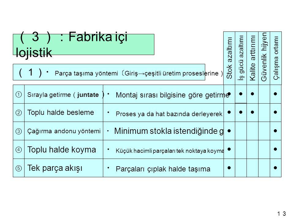 (3):Fabrika içi lojistik
