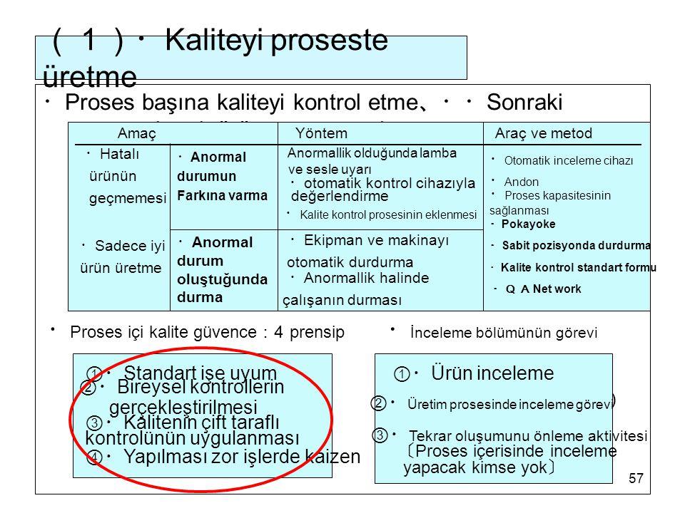 (1)・Kaliteyi proseste üretme