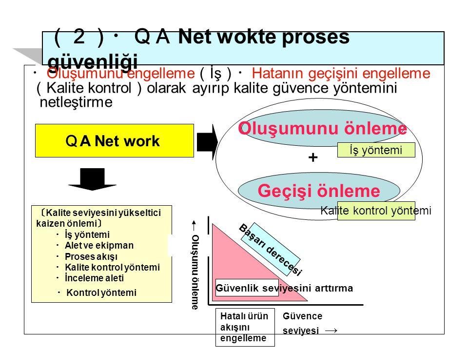 (2)・QA Net wokte proses güvenliği