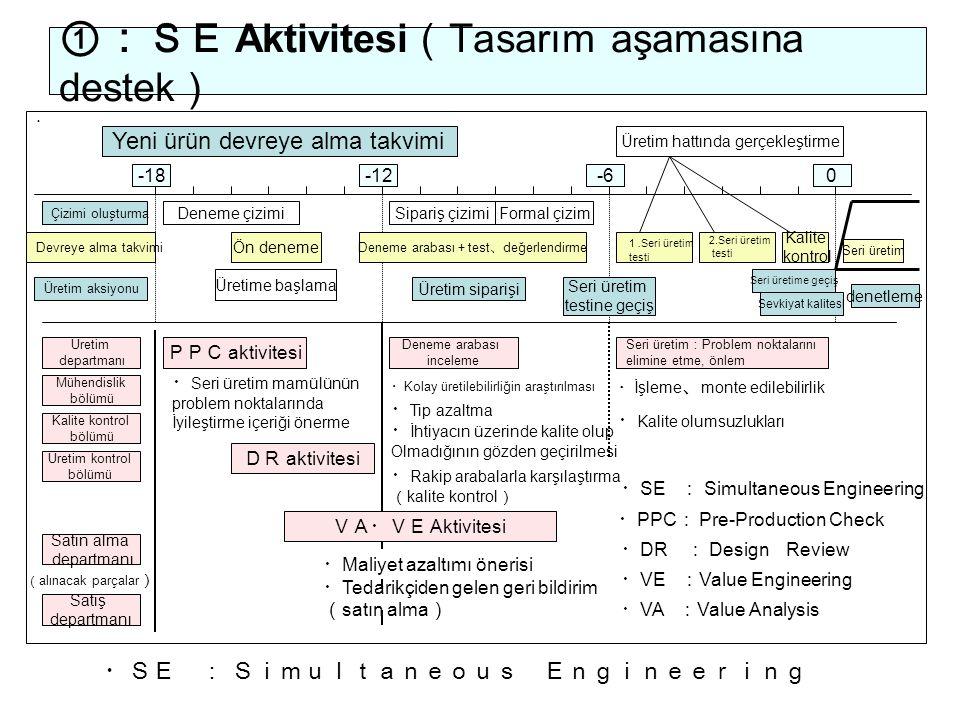 ①:SE Aktivitesi(Tasarım aşamasına destek)