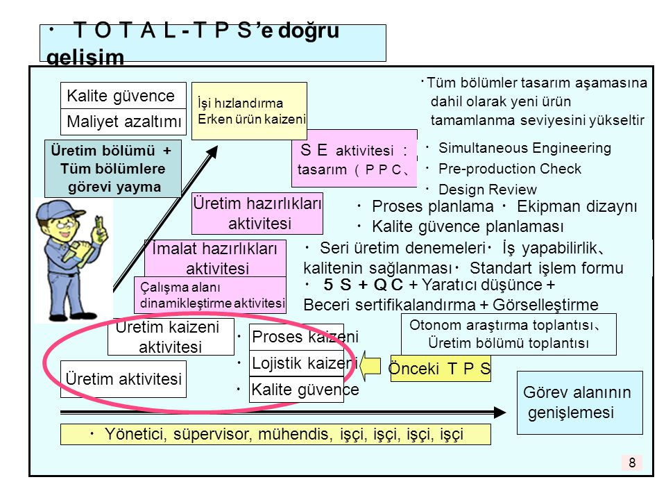・TOTAL-TPS'e doğru gelişim
