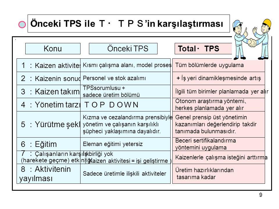 Önceki TPS ile T・TPS'in karşılaştırması