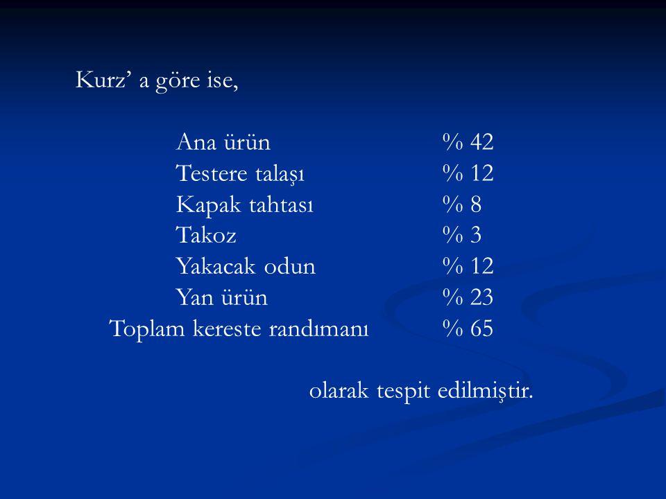 Kurz' a göre ise, Ana ürün % 42. Testere talaşı % 12. Kapak tahtası % 8. Takoz % 3. Yakacak odun % 12.