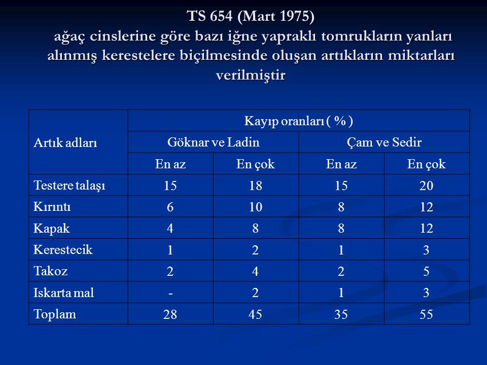 TS 654 (Mart 1975) ağaç cinslerine göre bazı iğne yapraklı tomrukların yanları alınmış kerestelere biçilmesinde oluşan artıkların miktarları verilmiştir