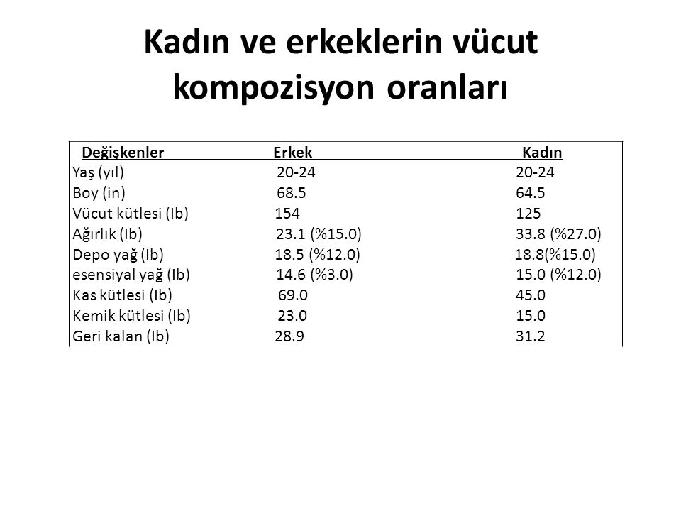 Kadın ve erkeklerin vücut kompozisyon oranları