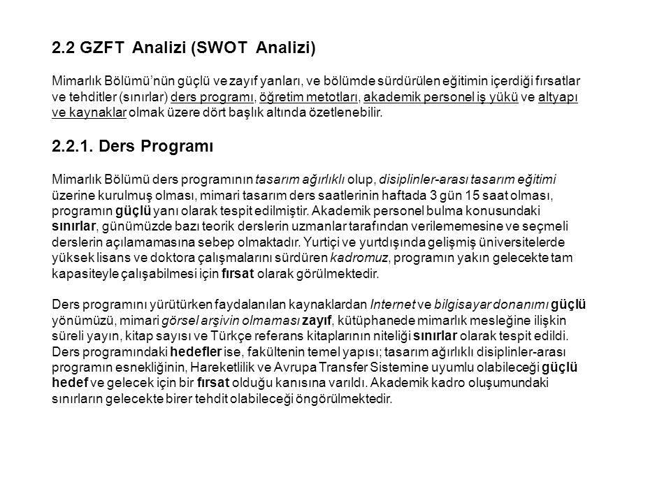 2.2 GZFT Analizi (SWOT Analizi)