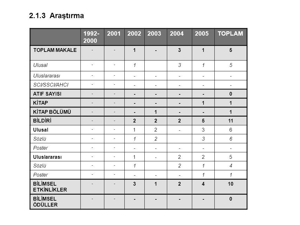 2.1.3 Araştırma 1992-2000. 2001. 2002. 2003. 2004. 2005. TOPLAM. TOPLAM MAKALE. - 1. 3. 5.