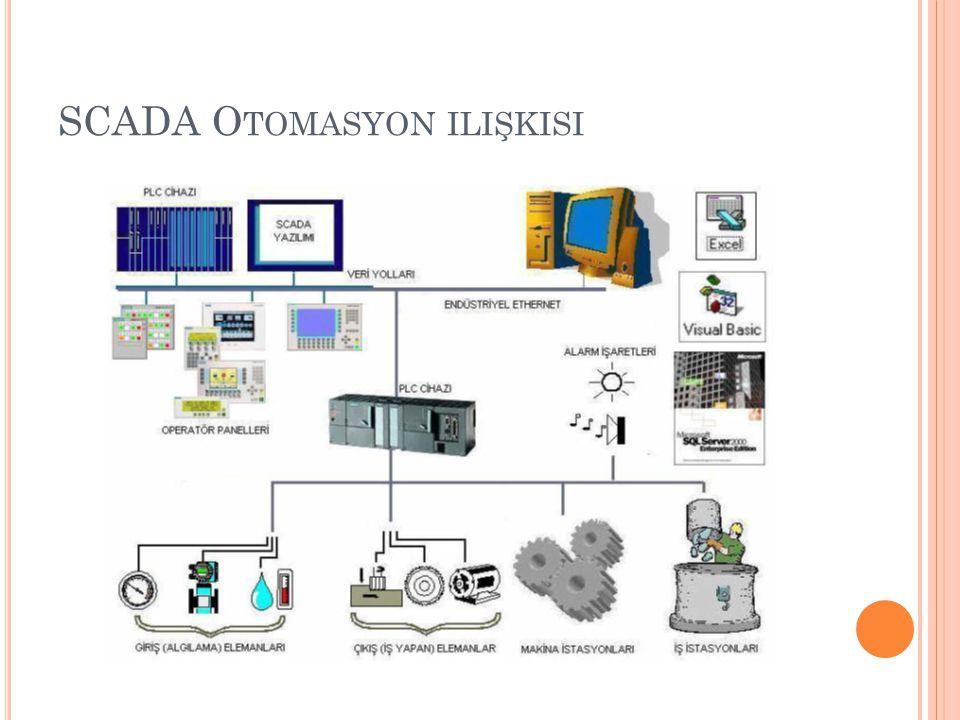 SCADA Otomasyon ilişkisi