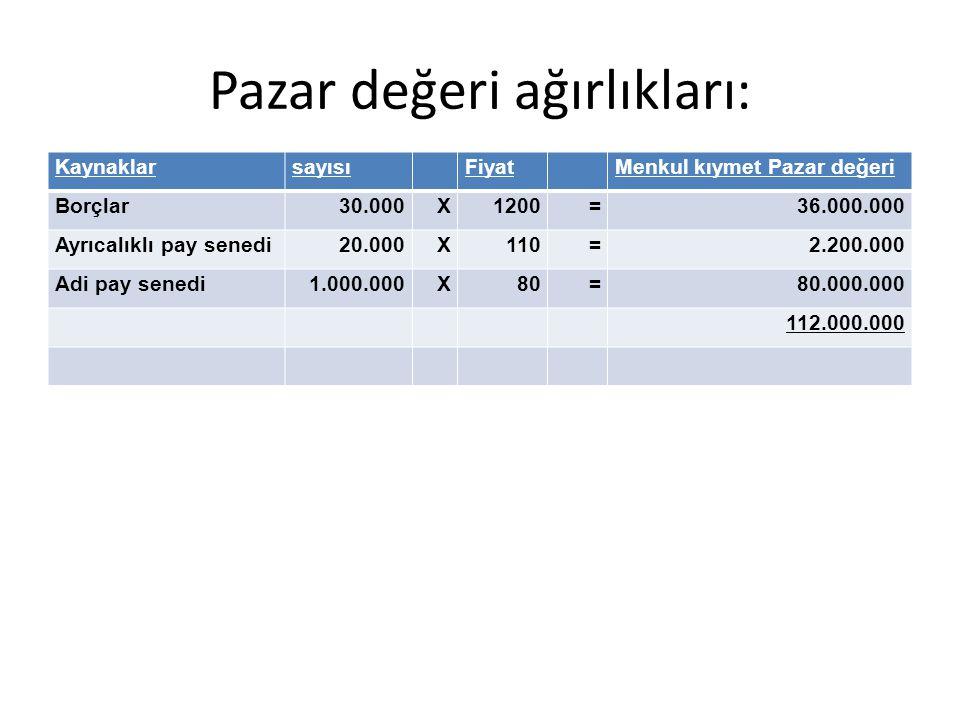 Pazar değeri ağırlıkları: