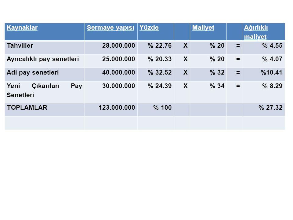 Kaynaklar Sermaye yapısı. Yüzde. Maliyet. Ağırlıklı maliyet. Tahviller. 28.000.000. % 22.76. X.