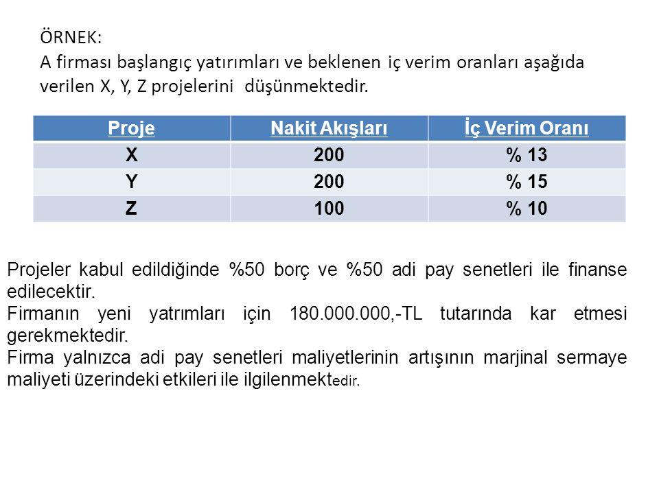 ÖRNEK: A firması başlangıç yatırımları ve beklenen iç verim oranları aşağıda verilen X, Y, Z projelerini düşünmektedir.