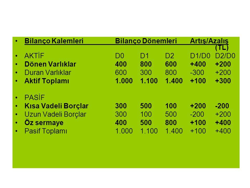 Bilanço Kalemleri Bilanço Dönemleri Artış/Azalış (TL)