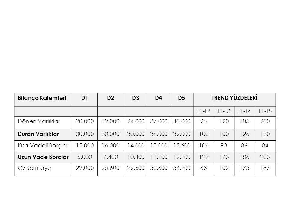 Bilanço Kalemleri D1. D2. D3. D4. D5. TREND YÜZDELERİ. T1-T2. T1-T3. T1-T4. T1-T5. Dönen Varlıklar.