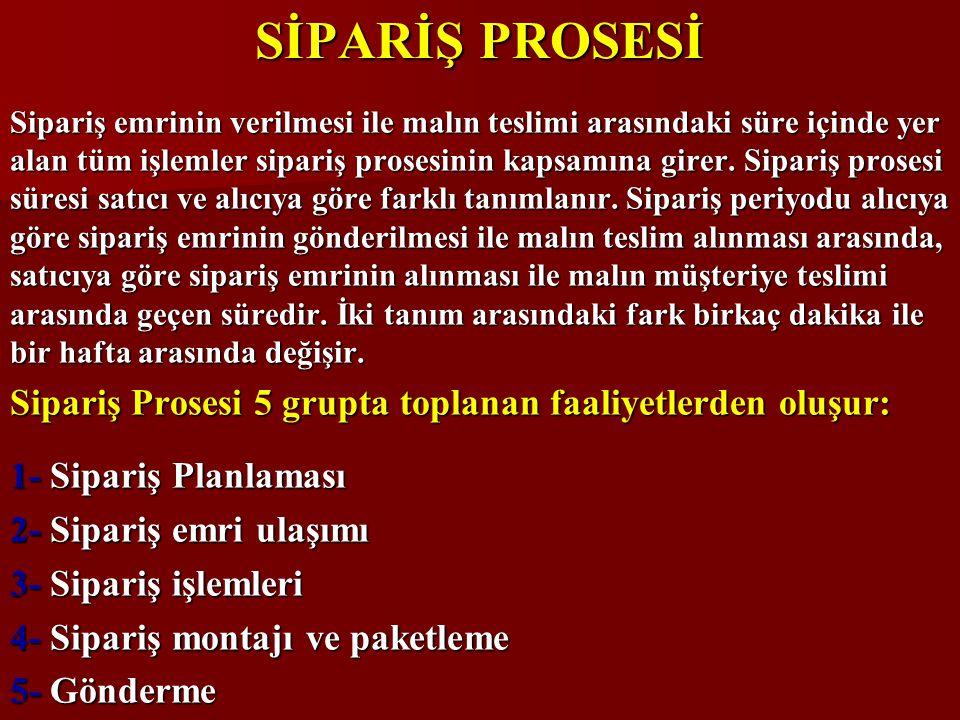 SİPARİŞ PROSESİ