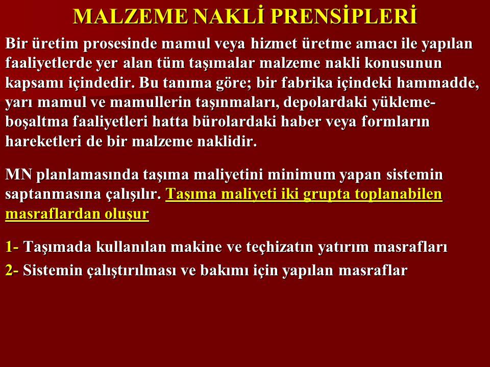MALZEME NAKLİ PRENSİPLERİ