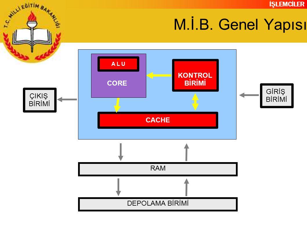 M.İ.B. Genel Yapısı KONTROL BİRİMİ CORE GİRİŞ ÇIKIŞ CACHE RAM