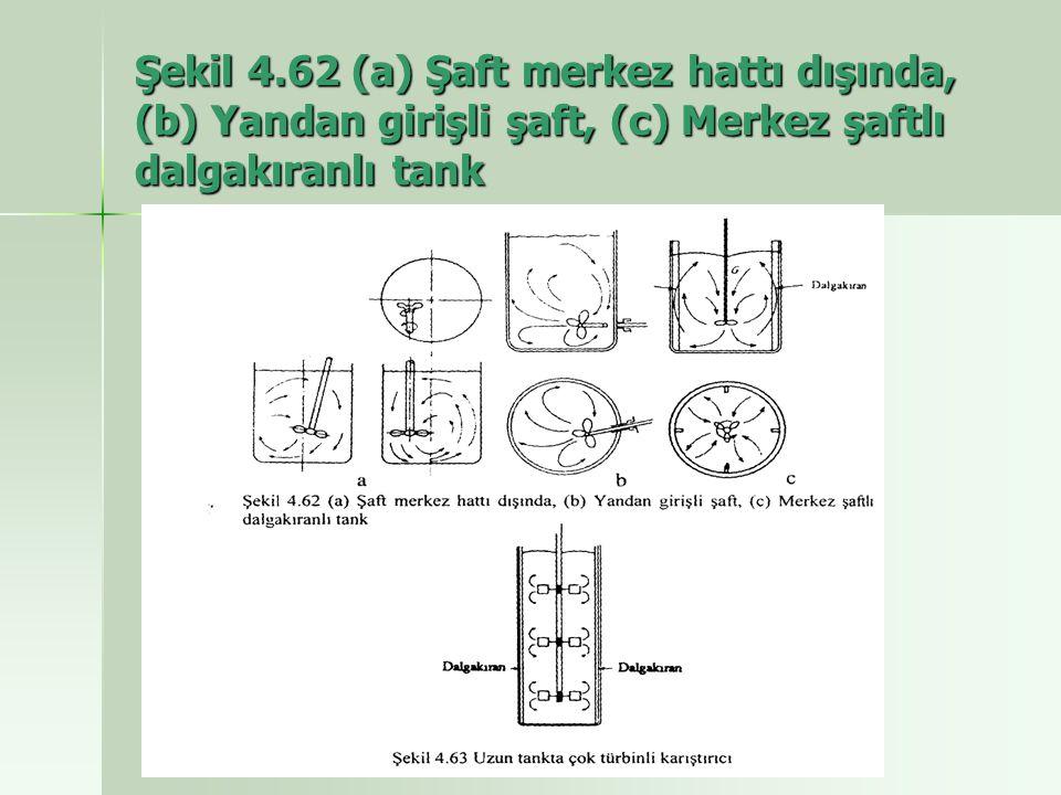 Şekil 4.62 (a) Şaft merkez hattı dışında, (b) Yandan girişli şaft, (c) Merkez şaftlı dalgakıranlı tank