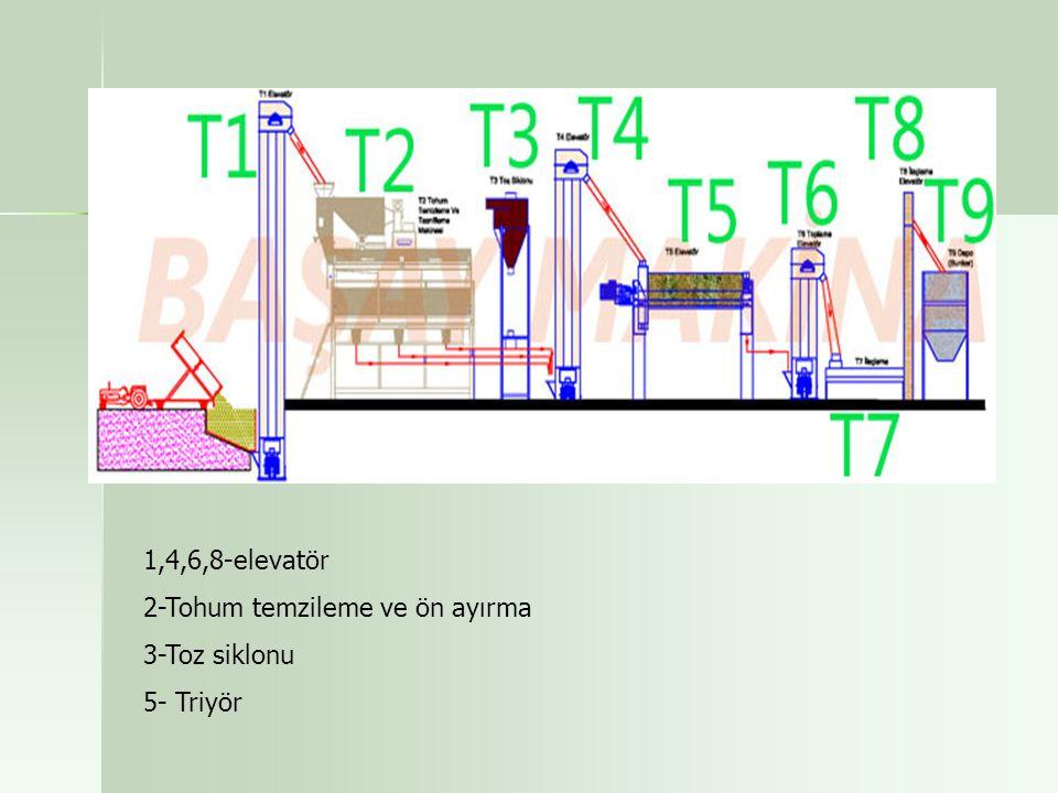 1,4,6,8-elevatör 2-Tohum temzileme ve ön ayırma 3-Toz siklonu 5- Triyör
