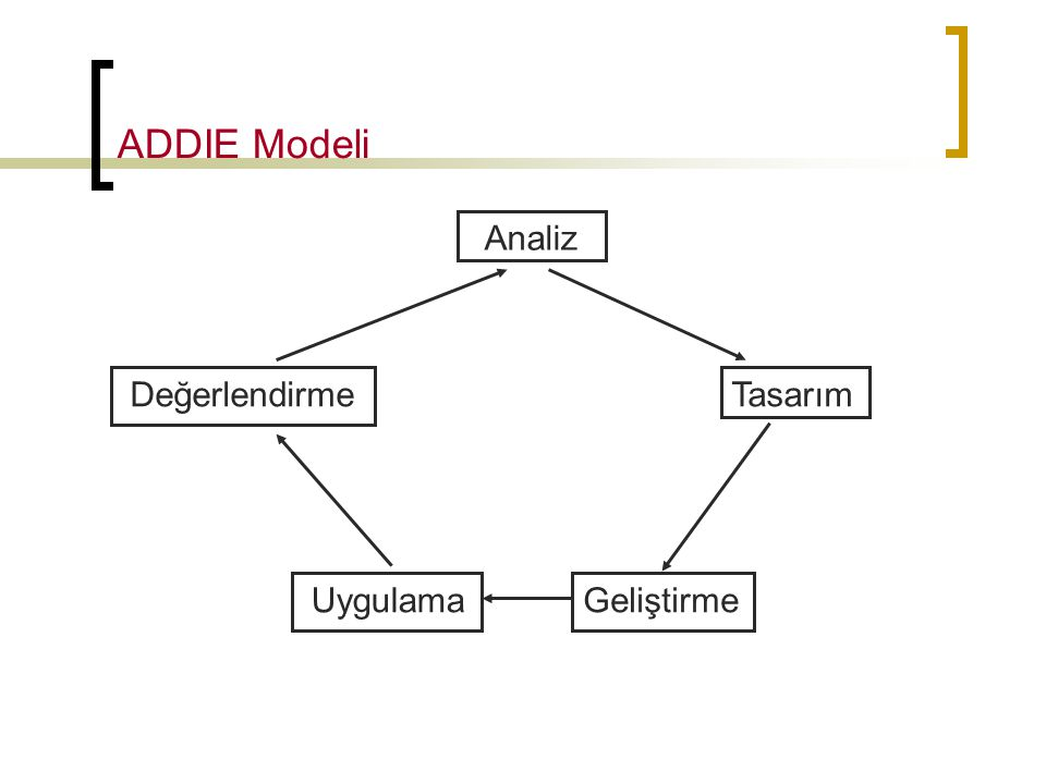 ADDIE Modeli Analiz Tasarım Geliştirme Uygulama Değerlendirme