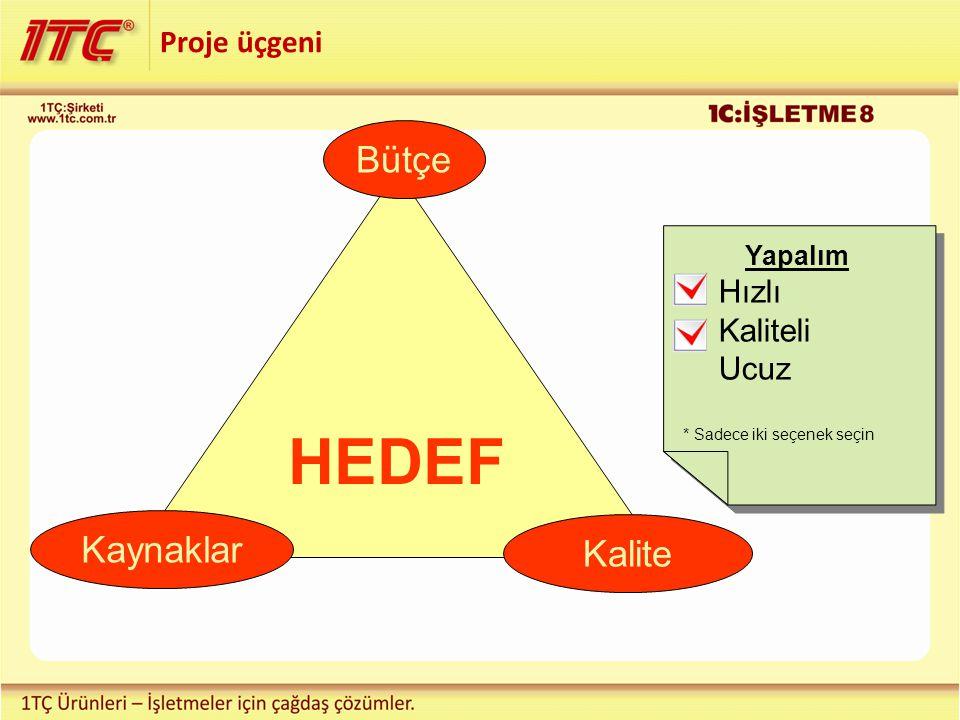 HEDEF Bütçe Kaynaklar Kalite Proje üçgeni Hızlı Kaliteli Ucuz Yapalım
