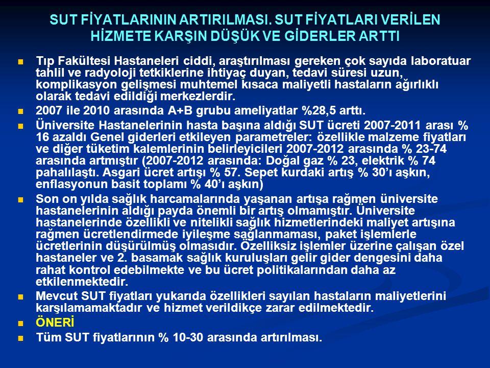 SUT FİYATLARININ ARTIRILMASI
