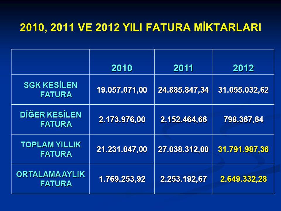 2010, 2011 VE 2012 YILI FATURA MİKTARLARI