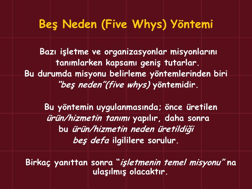 Beş Neden (Five Whys) Yöntemi