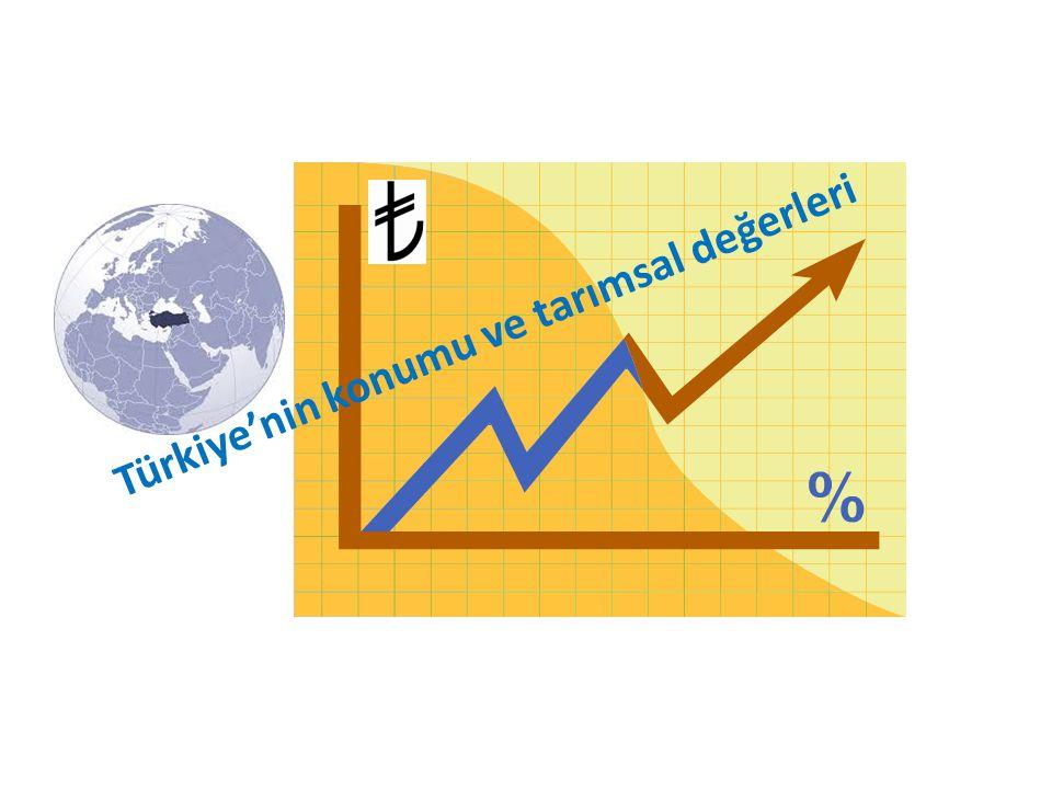 Türkiye'nin konumu ve tarımsal değerleri