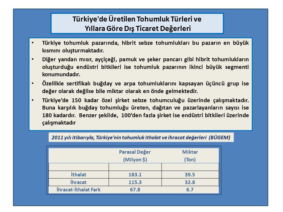 Türkiye de Üretilen Tohumluk Türleri ve Yıllara Göre Dış Ticaret Değerleri