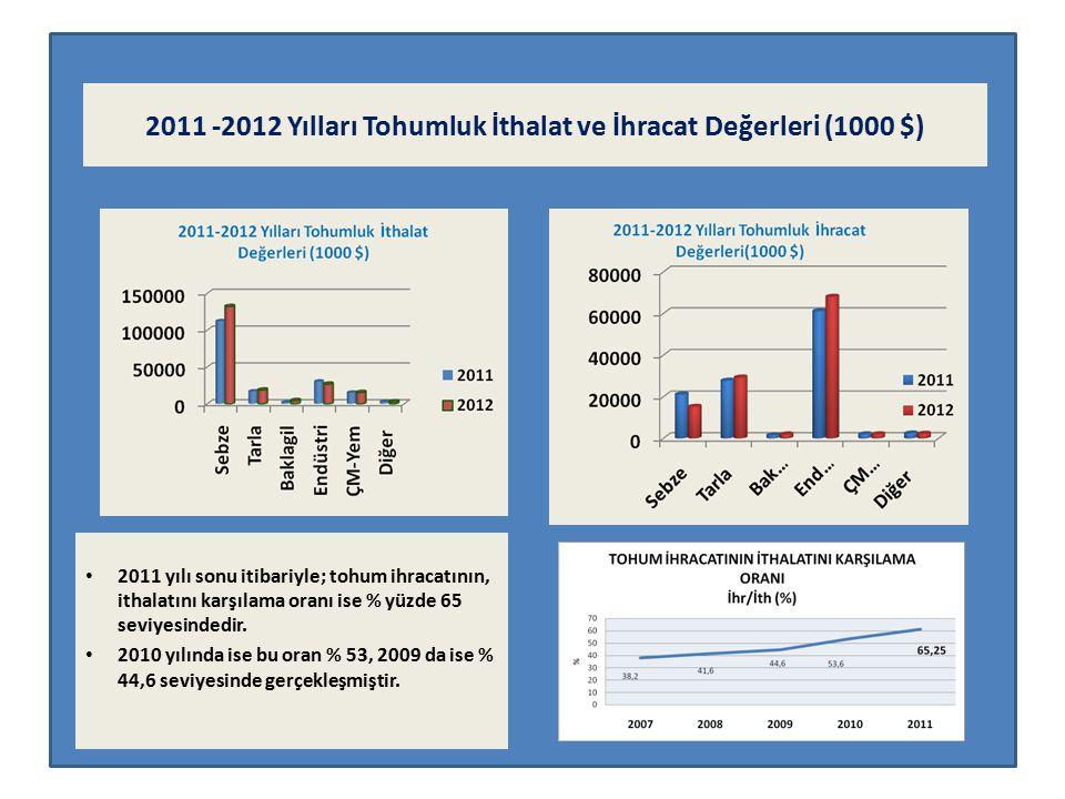 2011 -2012 Yılları Tohumluk İthalat ve İhracat Değerleri (1000 $)