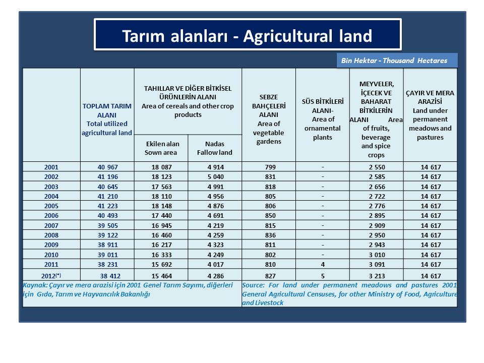 Tarım alanları - Agricultural land