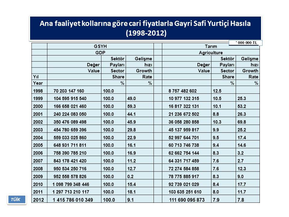 Ana faaliyet kollarına göre cari fiyatlarla Gayri Safi Yurtiçi Hasıla (1998-2012)