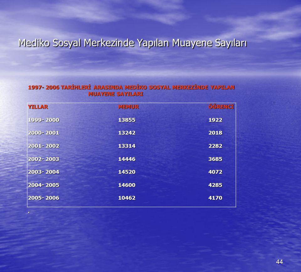 Mediko Sosyal Merkezinde Yapılan Muayene Sayıları