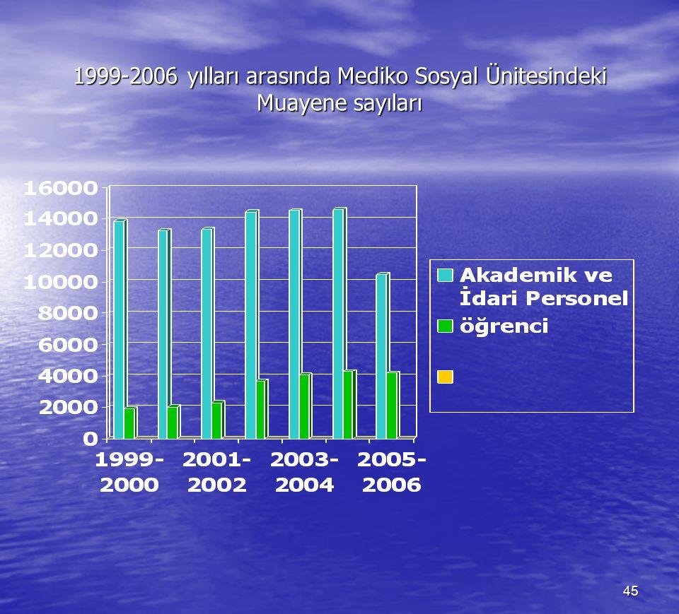 1999-2006 yılları arasında Mediko Sosyal Ünitesindeki Muayene sayıları
