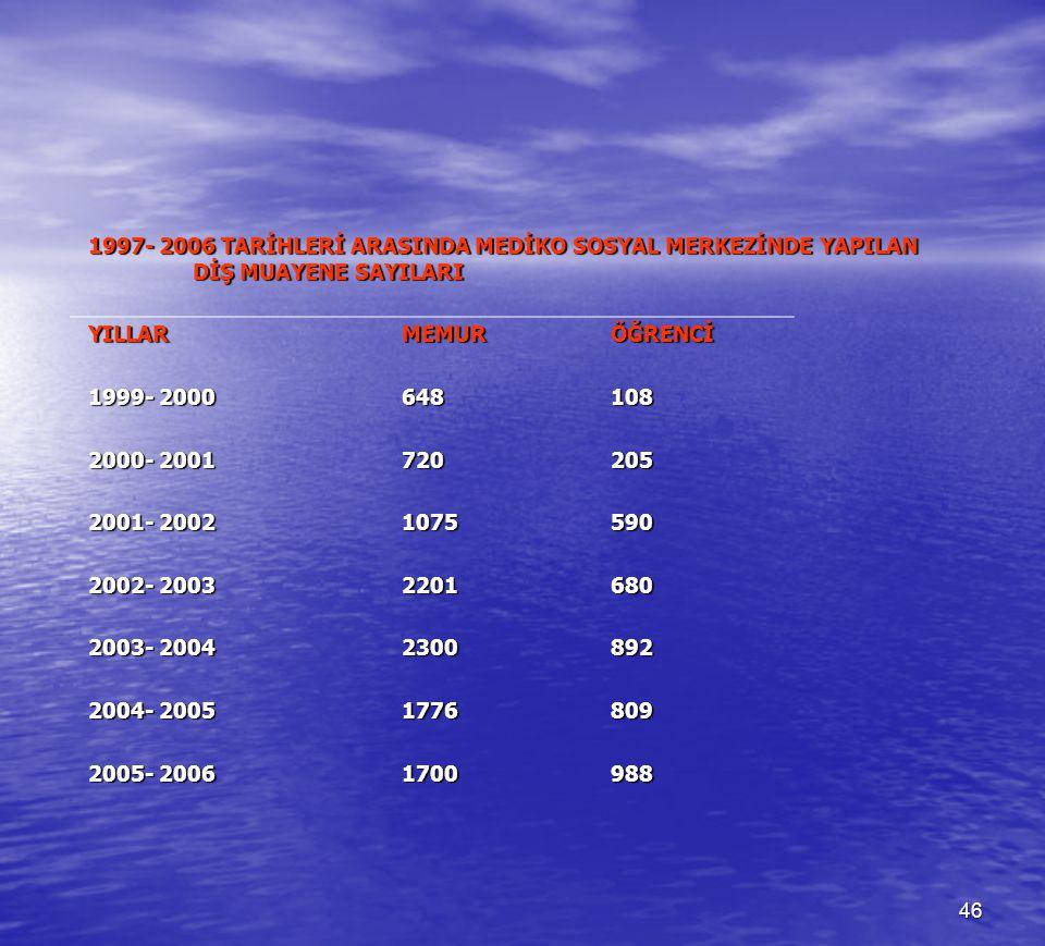 1997- 2006 TARİHLERİ ARASINDA MEDİKO SOSYAL MERKEZİNDE YAPILAN
