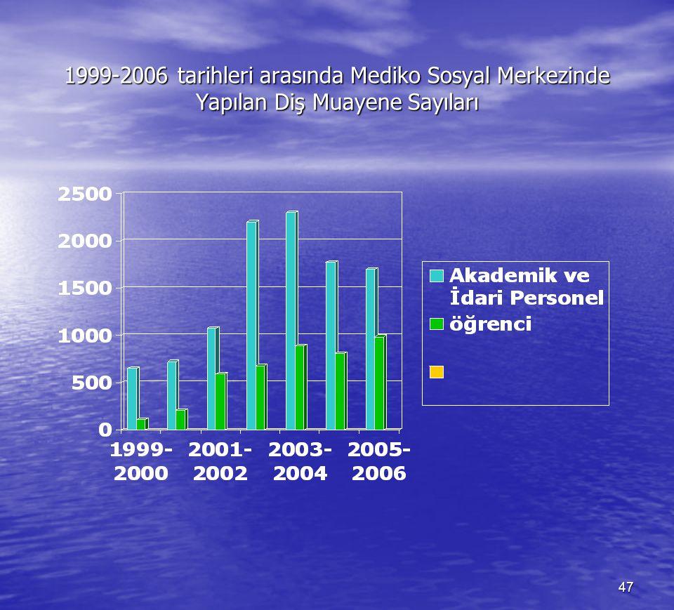 1999-2006 tarihleri arasında Mediko Sosyal Merkezinde Yapılan Diş Muayene Sayıları