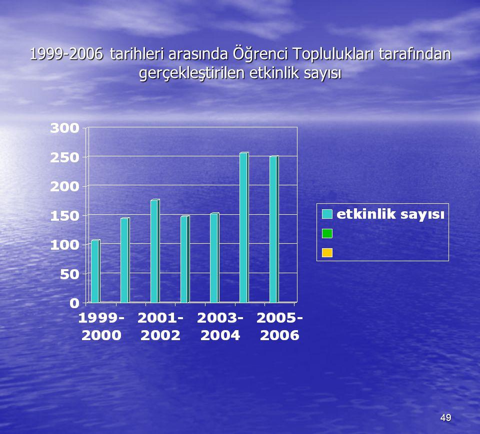 1999-2006 tarihleri arasında Öğrenci Toplulukları tarafından gerçekleştirilen etkinlik sayısı