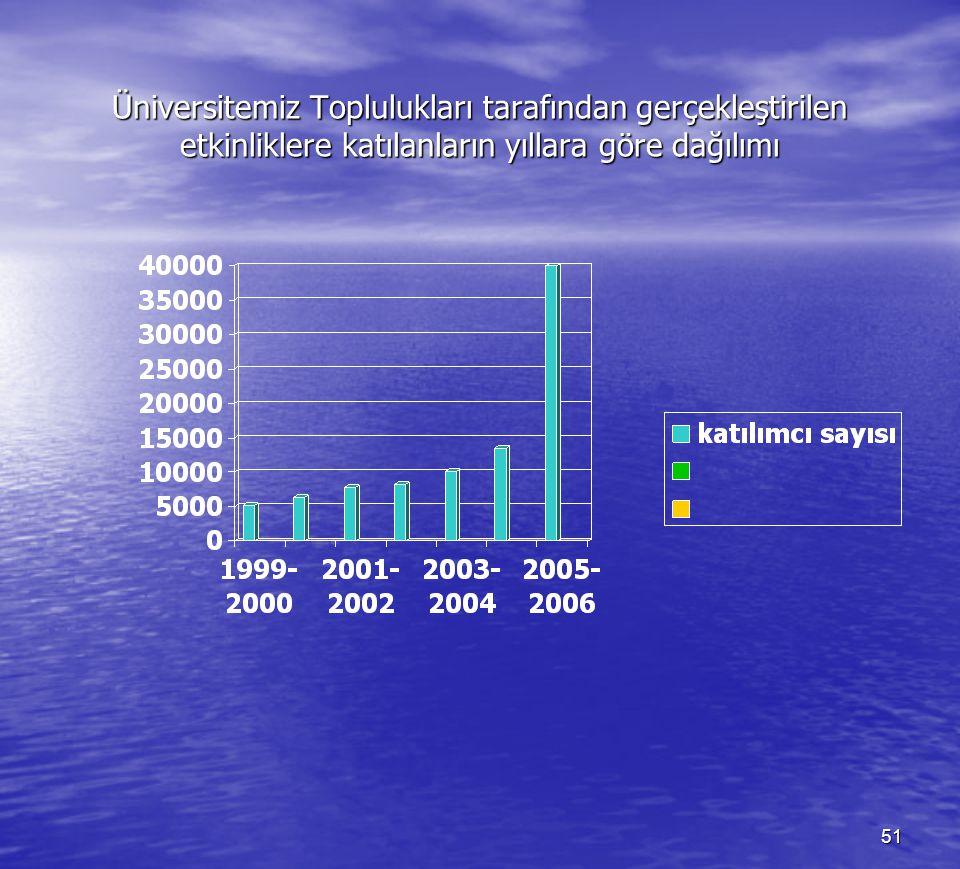 Üniversitemiz Toplulukları tarafından gerçekleştirilen etkinliklere katılanların yıllara göre dağılımı