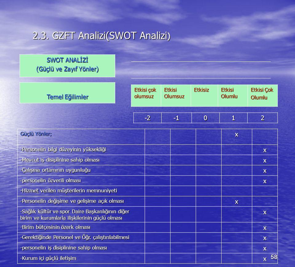 2.3. GZFT Analizi(SWOT Analizi)