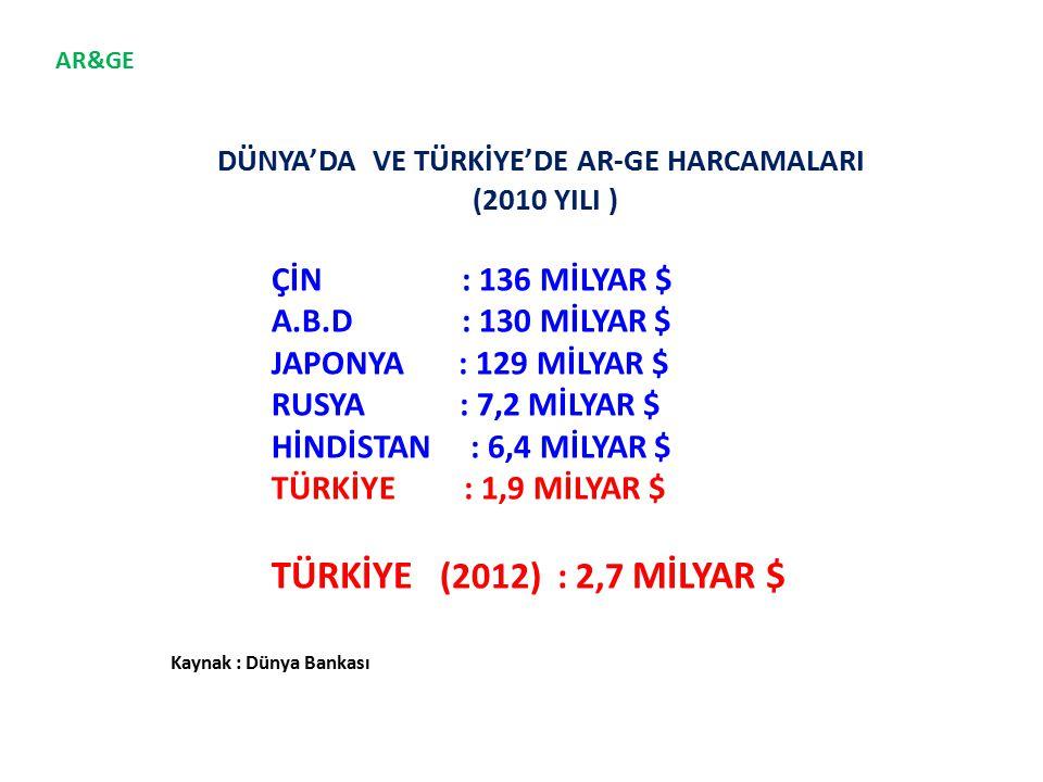 DÜNYA'DA VE TÜRKİYE'DE AR-GE HARCAMALARI