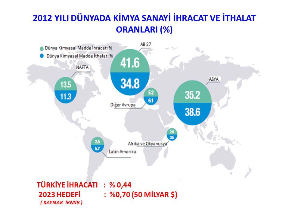 2012 YILI DÜNYADA KİMYA SANAYİ İHRACAT VE İTHALAT ORANLARI (%)