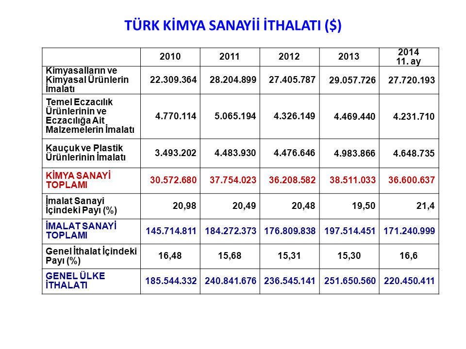 TÜRK KİMYA SANAYİİ İTHALATI ($)