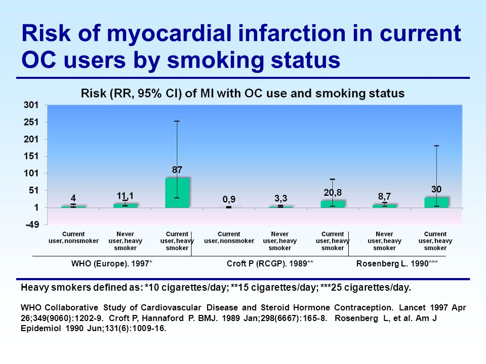 Risk of myocardial infarction in current OC users by smoking status