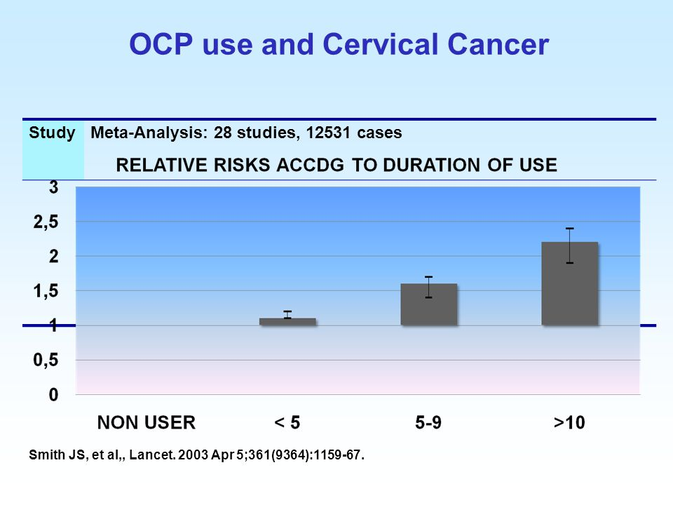 OCP use and Cervical Cancer
