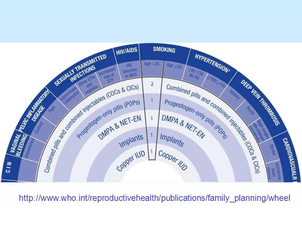 Contraception June 2008. http://www.who.int/reproductivehealth/publications/family_planning/wheel.
