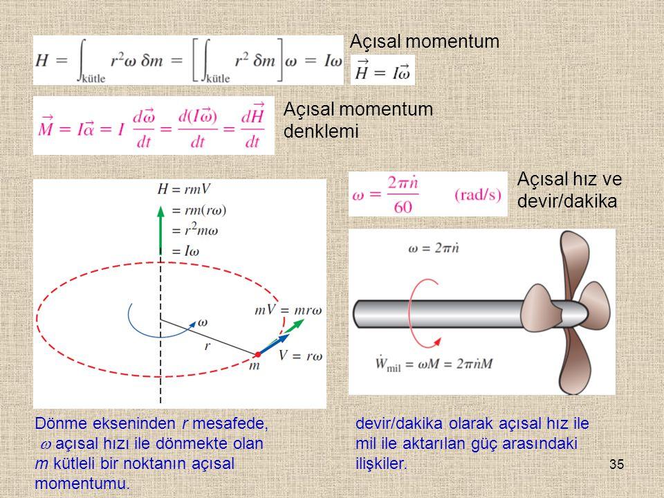 Açısal momentum denklemi