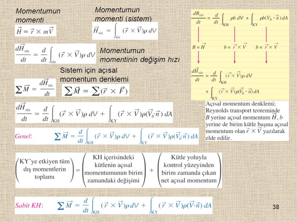 Momentumun momenti Momentumun momenti (sistem) Momentumun momentinin değişim hızı.