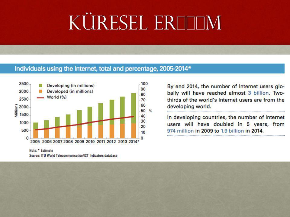 KÜRESEL ERİŞİM Kaynak: ITU Statistics, http://www.itu.int/en/ITU-D/Statistics/Documents/facts/ICTFactsFigures2014-e.pdf, Erişim: 5 Ekim 2014.